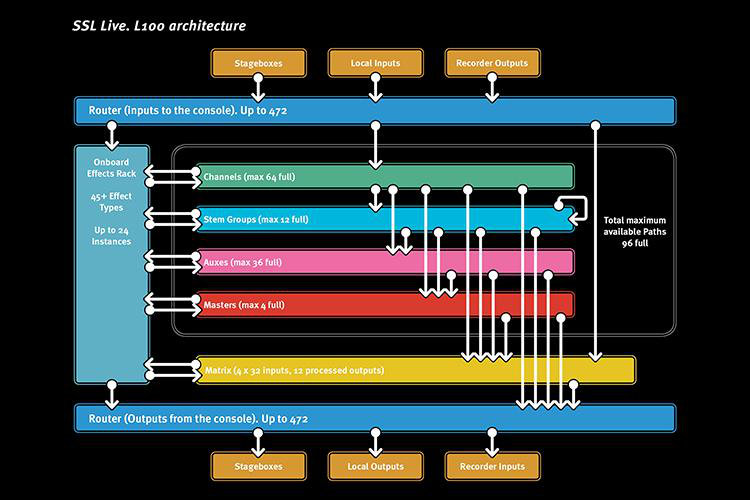 Architektura konsoli SSL Live L100