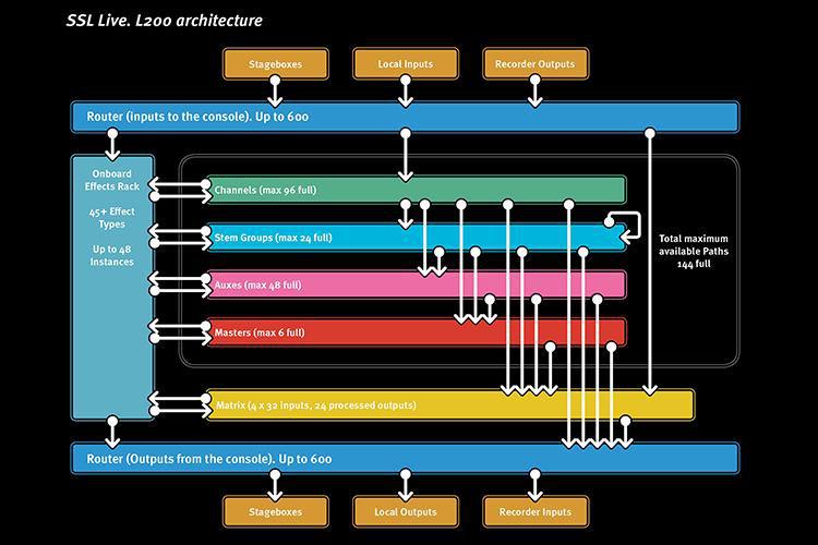 Architektura konsoli SSL Live L200