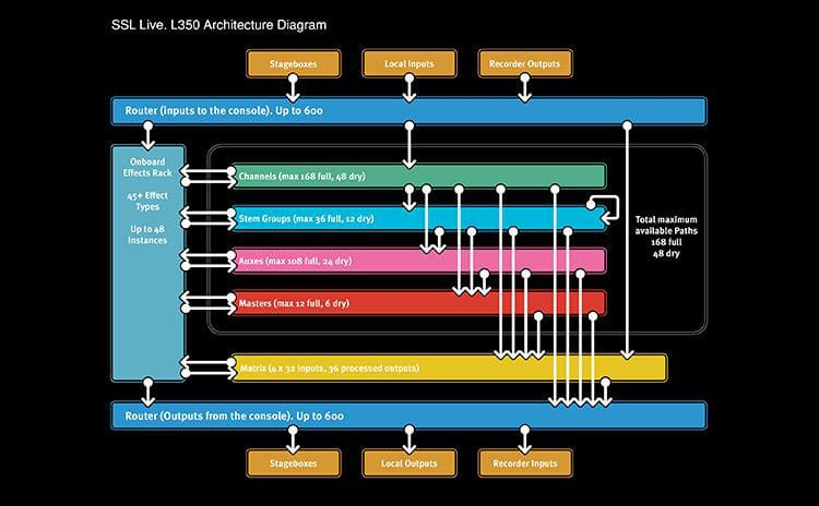 Architektura konsoli SSL Live L350