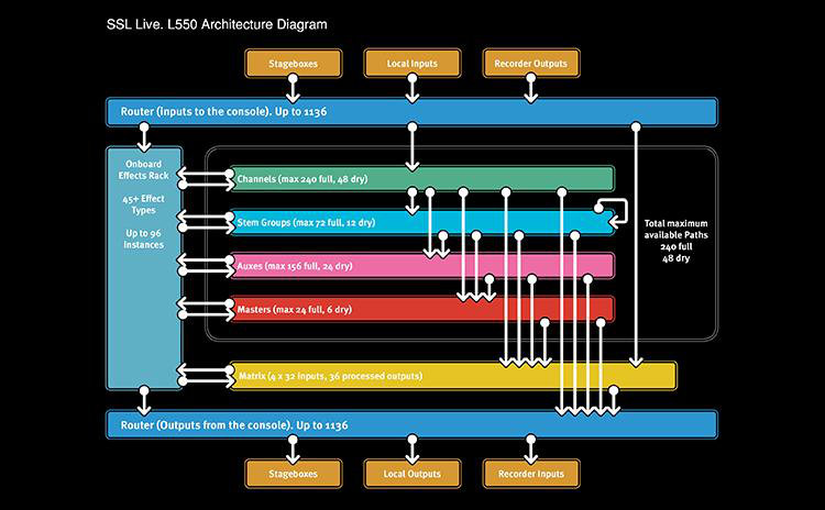 Architektura konsoli SSL Live L550
