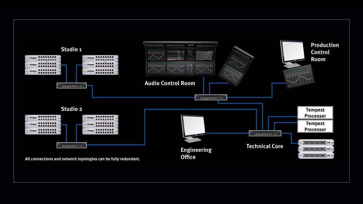 Diagram połączeń dla systemu T SSL S500